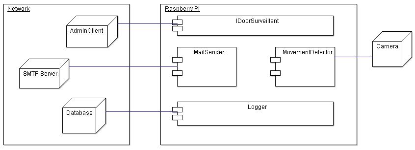 DoorSurveillant_DeploymentDiagram_v20151211